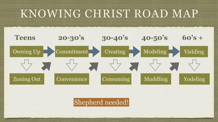 Road Map - knowing Christ